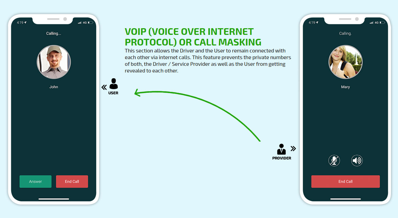 Voip based call masking bitween user and rider
